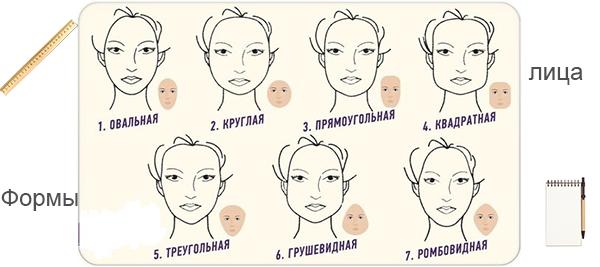 7 основных форм лица